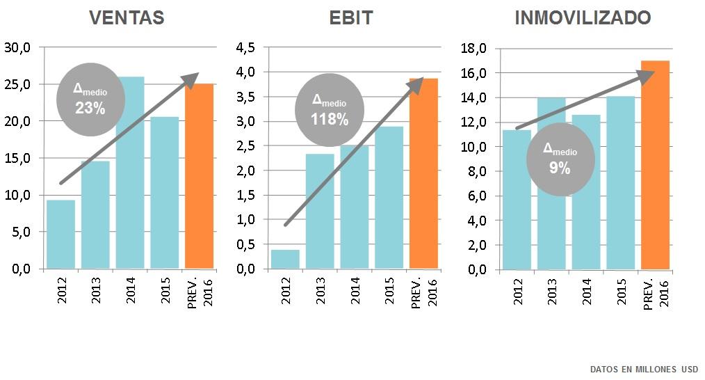 datos-2015-2016